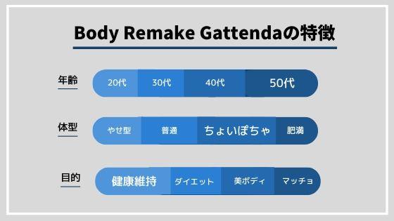 Body Remake Gattenda